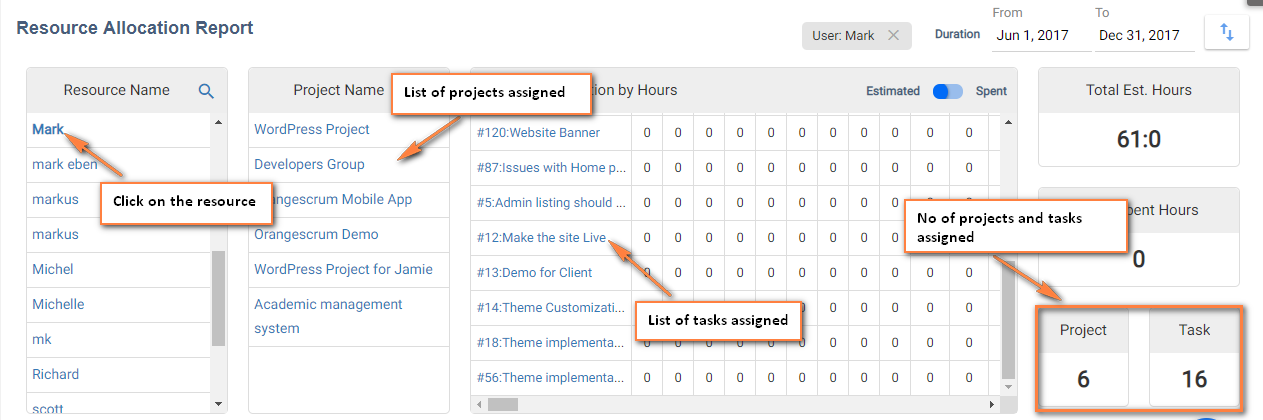 Assigned-projects& tasks